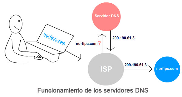 funcionamiento de bind como servidor dns
